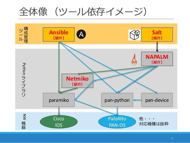 全体像 (ツール依存イメージ) 7 Netmiko 【紹介】 Ansible 【紹介】 NAPALM 【紹介】 paramiko pan-python pan-device Cisco IOS PaloAlto PAN-OS 他・・・ 対応機種...