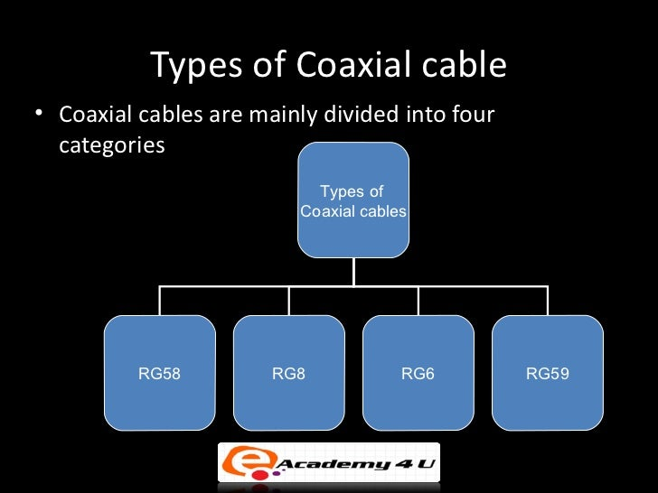 Types Of Coaxial Cableo