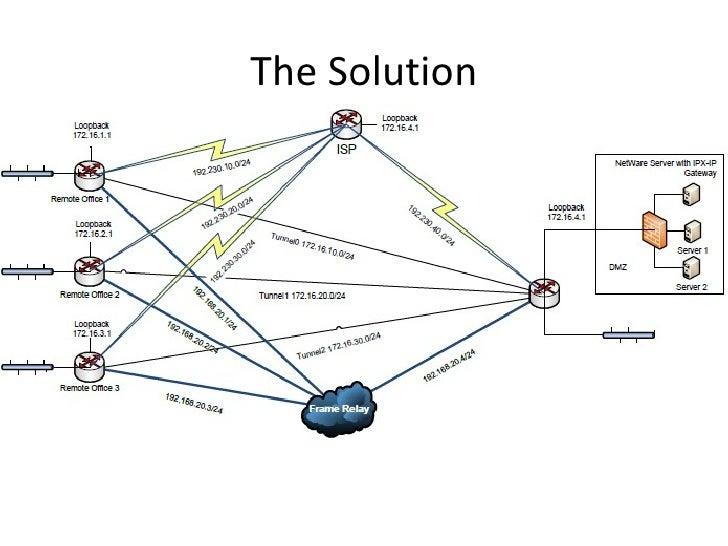 Network design proposal for bank