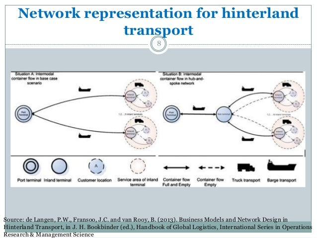 corridor network design in hinterland transportation systems network designs for improved hinterland transport