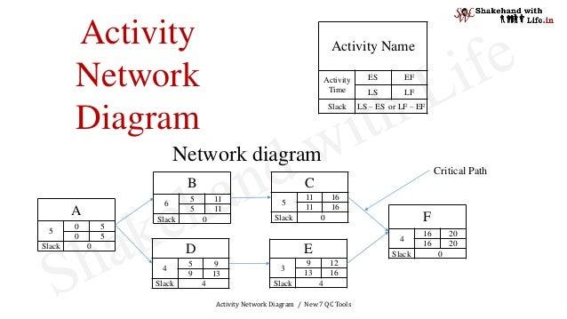 Activity network diagram activity network diagram new 7 qc tools a 5 0 5 0 5 slack 0 ccuart Images