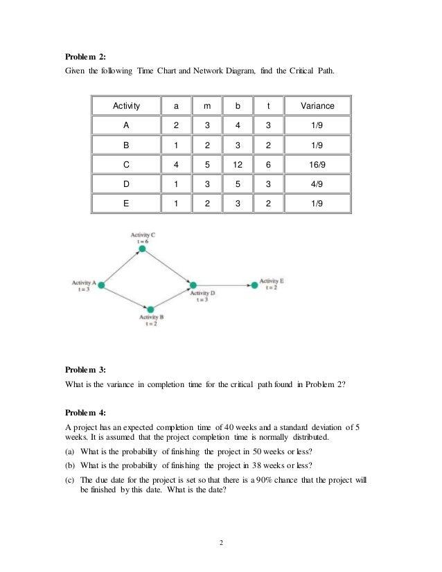 Network diagram sample problem automotive wiring diagram network problem diagram search for wiring diagrams u2022 rh idijournal com pmp network diagram sample questions ccuart Image collections