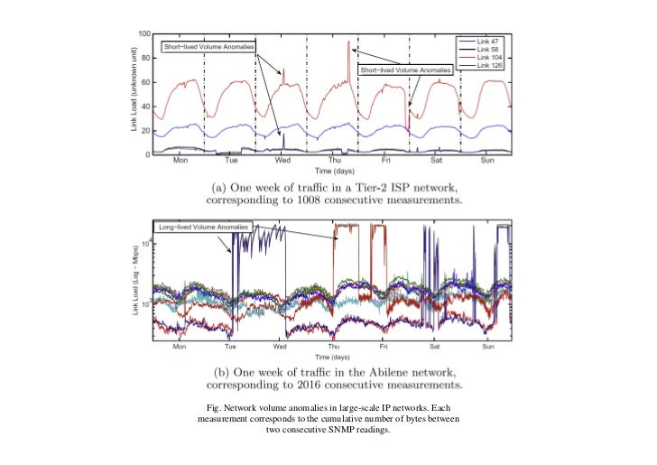 Fig. Network volume anomalies in large-scale IP networks. Eachmeasurement corresponds to the cumulative number of bytes be...