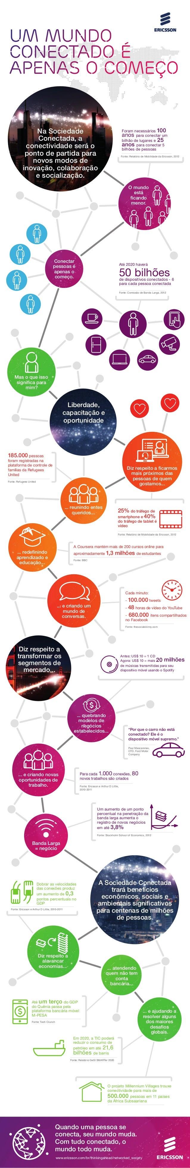 Um aumento de um ponto percentual na penetração da banda larga aumenta o registro de novos negócios em até 3,8% Fonte: Sto...