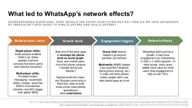 What Led To Whatsapps Network