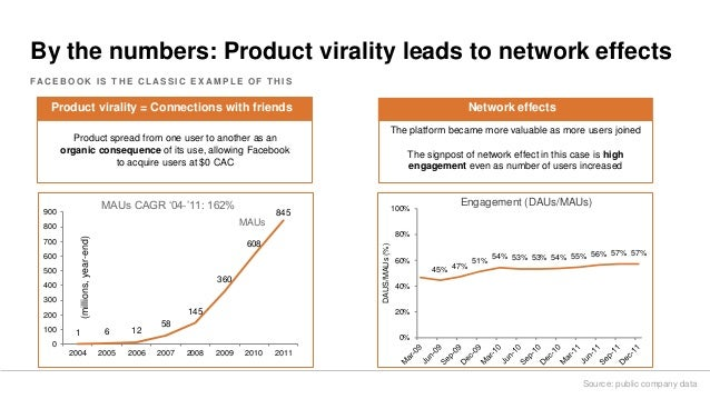 By the numbers: Product virality leads to network effects FA C E B O O K I S T H E C L A S S I C E X A M P L E O F T H I S...