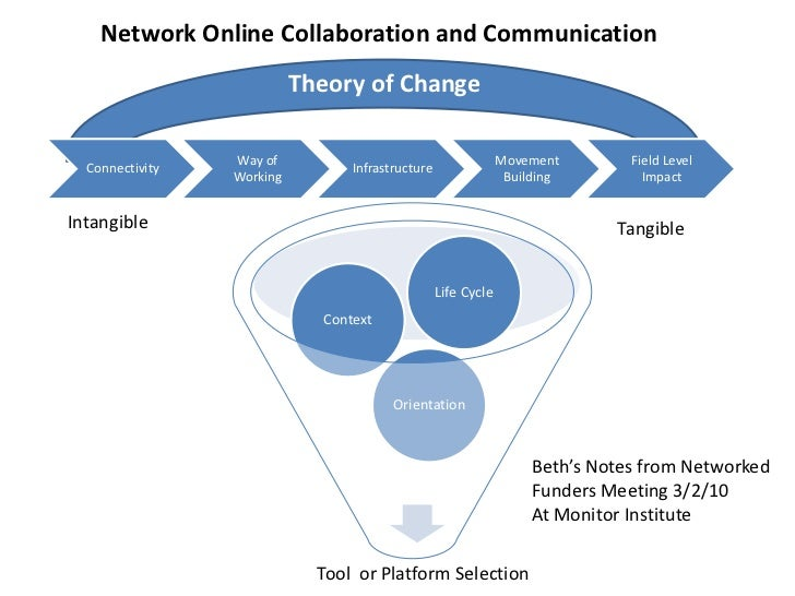 Network Online Collaboration and Communication<br />Theory of Change<br />Intangible<br />Tangible<br />Beth's Notes from ...