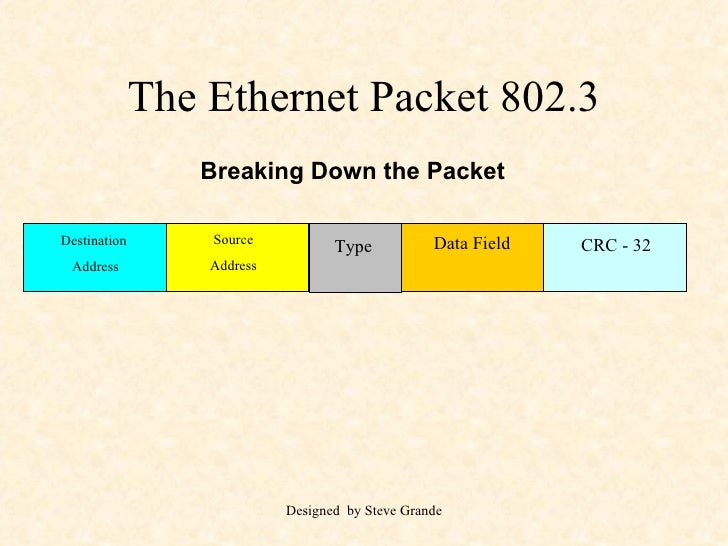 The Ethernet Packet 802.3 Destination  Address Source Address Type Data Field CRC - 32 Breaking Down the Packet