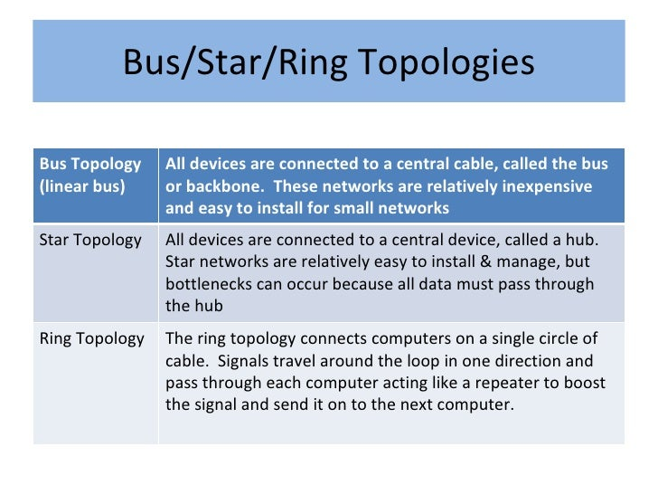 difference between bus tree ring mesh star topology of networking Bus topology, ring topology, mesh  ट्री टोपोलॉजी tree topology, star topology and bus topology  difference between straight.
