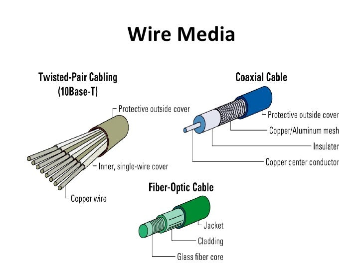 types of network media Web pages about computer networks - network transmission media  this type  of cable is still used in the subscriber loop of the public telephone system (the.