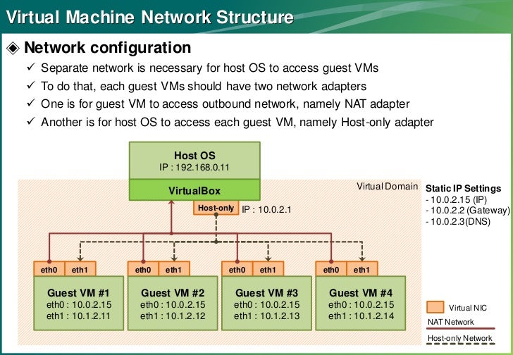 Networking between host and guest VMs in VirtualBox