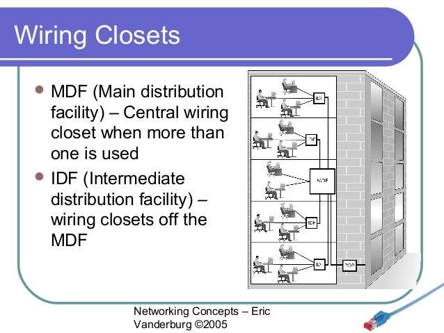 Networking Concepts Lesson 12 Wans Eric Vanderburg
