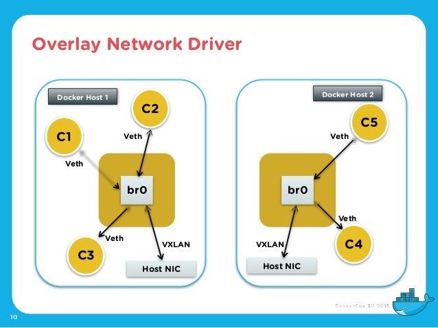 Overlay Network Driver 10 C1 C2 C3 C5 C4 br0 Veth Veth Veth Host NIC VXLAN Host NIC br0 Veth Veth VXLAN Docker Host 1 Dock...