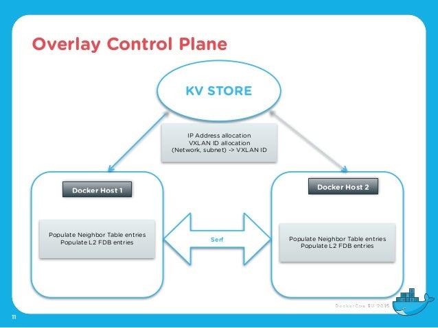 Overlay Control Plane 11 KV STORE Serf IP Address allocation VXLAN ID allocation (Network, subnet) -> VXLAN ID Populate Ne...