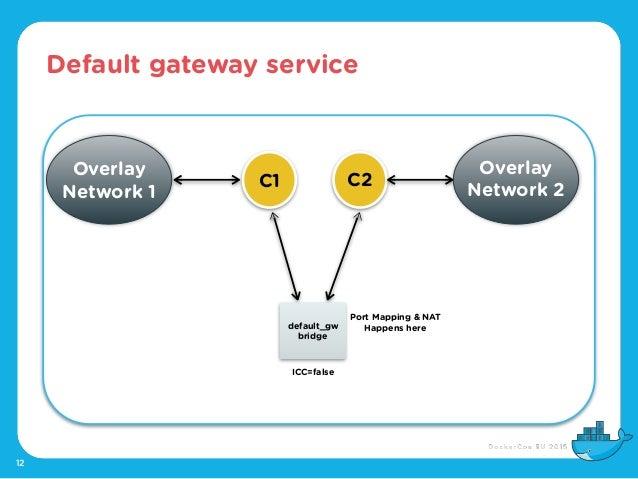 Default gateway service 12 C2 Overlay Network 2 default_gw bridge C1 Overlay Network 1 ICC=false Port Mapping & NAT Happen...