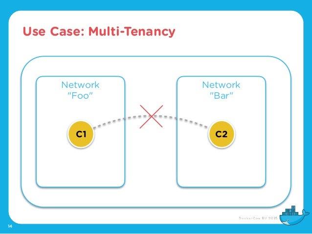"Use Case: Multi-Tenancy 14 Network ""Foo"" Network ""Bar"" C1 C2"