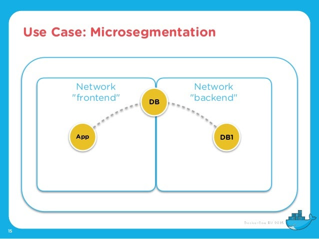 "Use Case: Microsegmentation 15 Network ""frontend"" Network ""backend"" App DB1 DB"