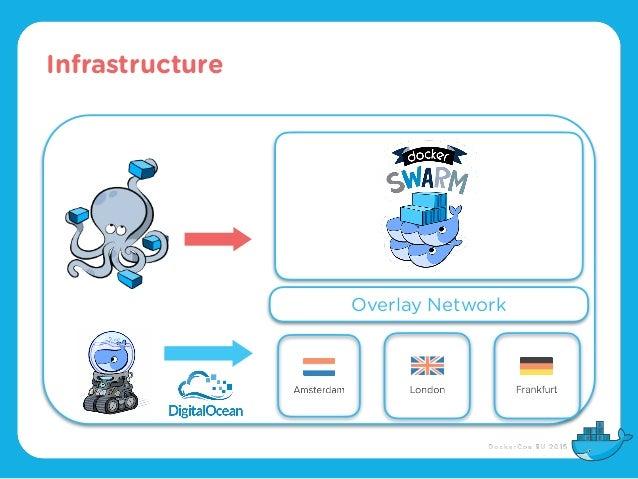 Infrastructure Overlay Network