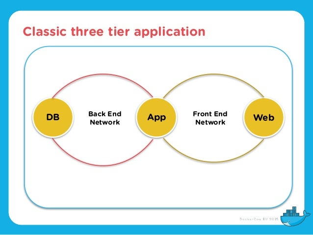 Classic three tier application App WebDB Front End Network Back End Network