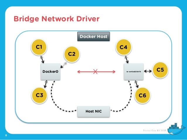 Bridge Network Driver 8 C1 Docker0 br-ee40a8236479 Host NIC X Docker Host C2 C3 C4 C5 C6