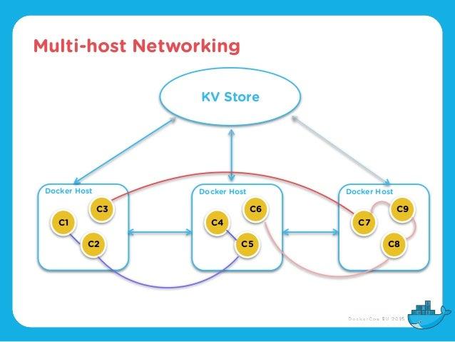 Multi-host Networking KV Store Docker Host Docker Host Docker Host C1 C2 C3 C4 C5 C6 C7 C8 C9
