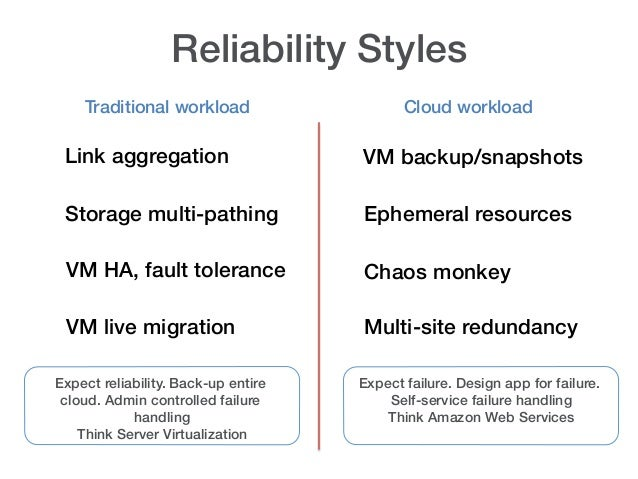 Reliability Styles!    Traditional workload!                   Cloud workload! Link aggregation!                   VM back...