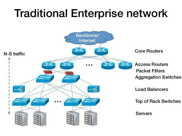Traditional Enterprise network!                   Backbone/                    Internet!                                Co...