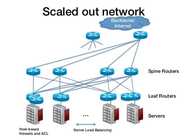 Scaled out network!                                         Backbone/                                          Internet!  ...