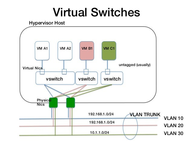 Virtual Switches!    Hypervisor Host!         VM A1!        VM A2!    VM B1!      VM C1!                                  ...