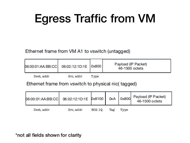 Egress Traffic from VM!    Ethernet frame from VM A1 to vswitch (untagged)                                                 ...