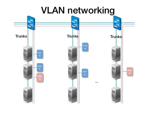 VLAN networking!Trunks!              Trunks!                         Trunks!                               User         ...