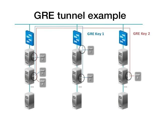 GRE tunnel example!                                 GRE Key 1               GRE Key 2                        O...
