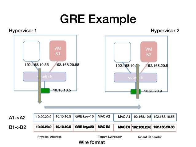 GRE Example!Hypervisor 1!                                                                                        Hyperviso...
