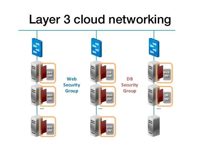 Layer 3 cloud networking!            Web                              DB                               Web          ...