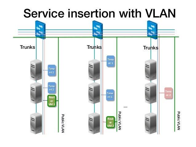 Service insertion with VLAN !Trunks!                                Trunks!                                           Trun...