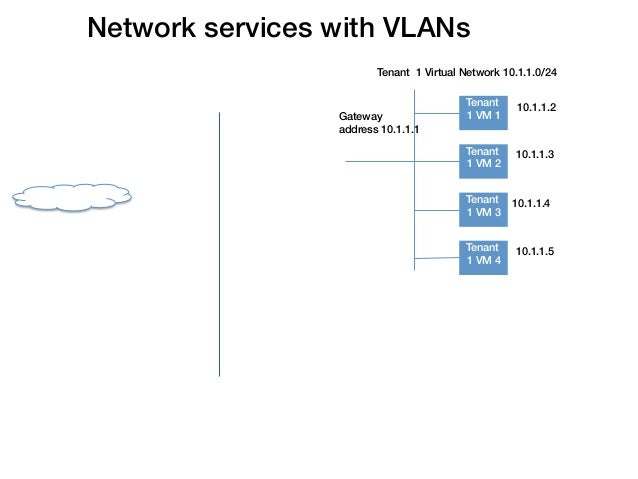 Network services with VLANs!                                Tenant 1 Virtual Network 10.1.1.0/24                          ...