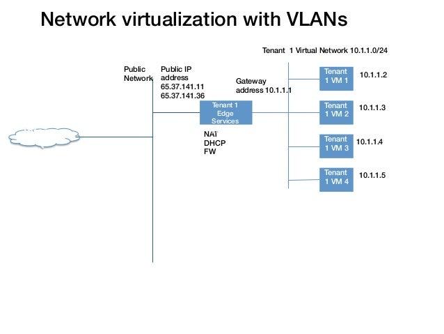 Network virtualization with VLANs!                                                      Tenant 1 Virtual Network 10.1.1.0/...