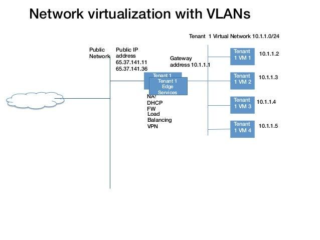 Network virtualization with VLANs!                                                         Tenant 1 Virtual Network 10.1.1...