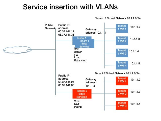 Service insertion with VLANs!                                                               Tenant 1 Virtual Network 10.1....