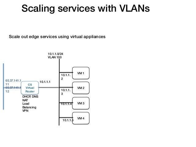 Scaling services with VLANs!  Scale out edge services using virtual appliances!                                 10.1.1.0/2...