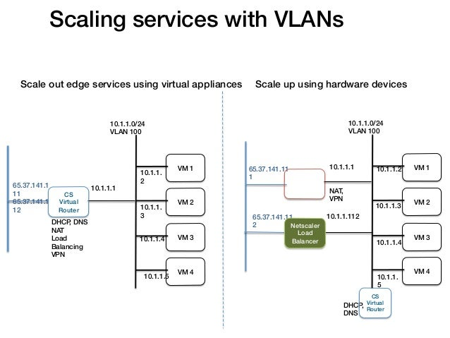 Scaling services with VLANs!  Scale out edge services using virtual appliances!              Scale up using hardware devic...