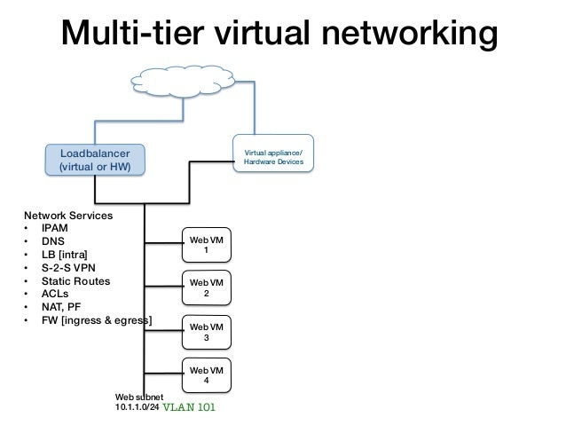 Multi-tier virtual networking!                            Internet!                                                      !...