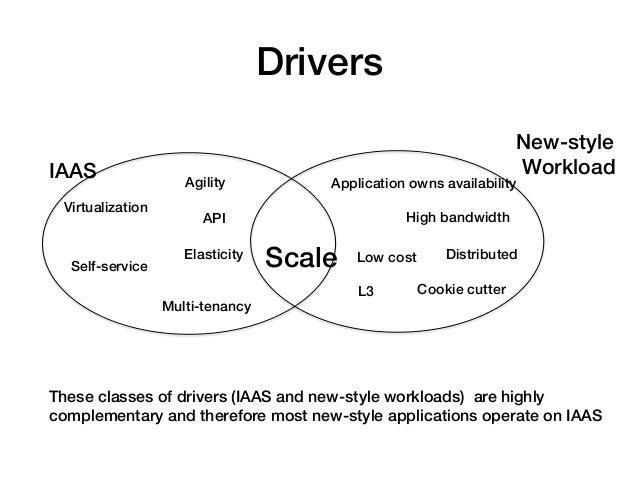 Drivers!                                                                          New-style!IAAS!                         ...