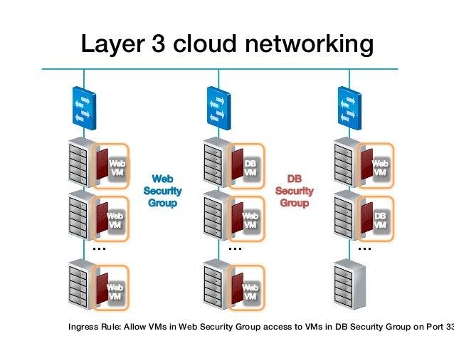 Layer 3 cloud networking!          Web                             DB                           Web          VM!          ...