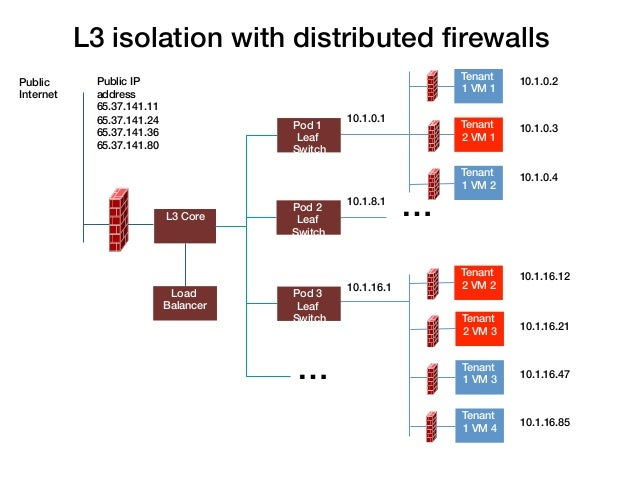 L3 isolation with distributed firewalls!                                                                                   ...