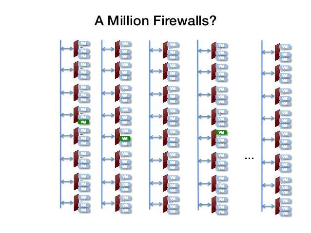 A Million Firewalls?!VM!       VM!     VM!…!        …!                  VM!        VM!                  …!          …!VM! ...