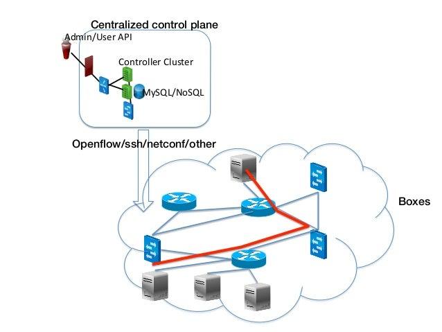 Centralized control plane!Admin/User API                 Controller Cluster                         MySQL/NoSQL ...