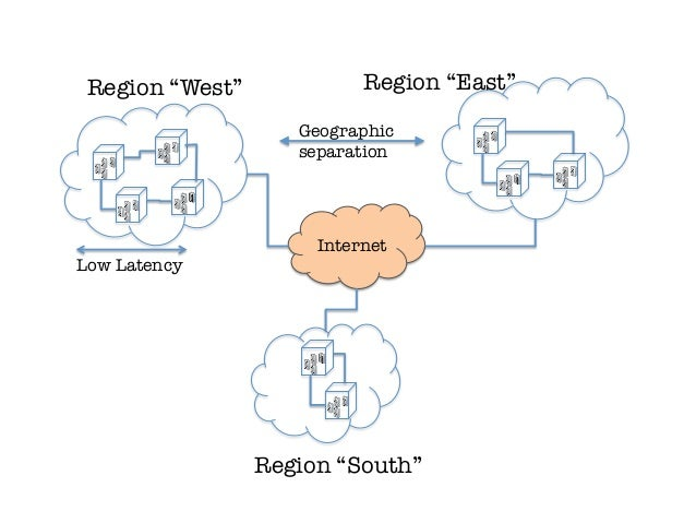 "Region ""West""             Region ""East""                     Geographic                      separation                    ..."