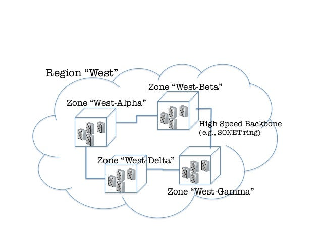 """Region """"West""""                        Zone """"West-Beta""""   Zone """"West-Alpha""""                                   High Speed Bac..."""
