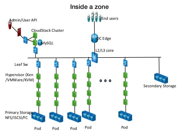 Inside a zone!   Admin/User API                                                      End users                    ...